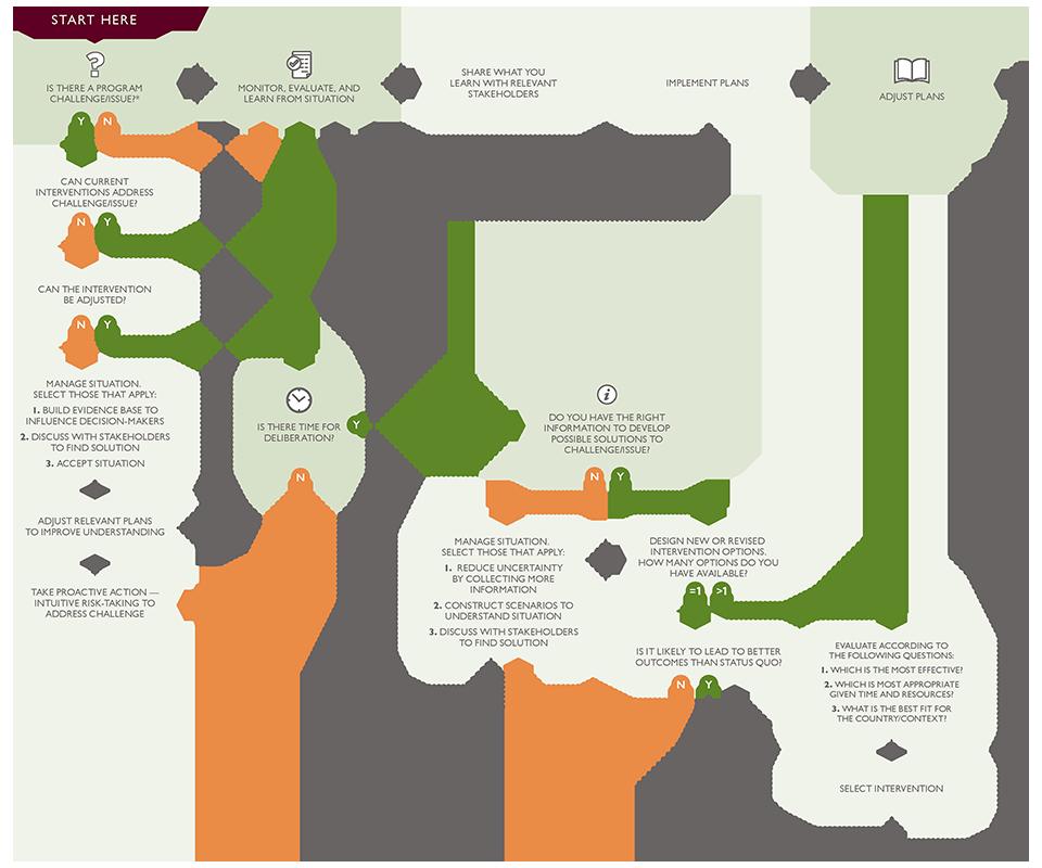 Adaptive Management Decision Tree