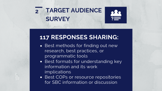 Graphic that lists key findings from the 117 responses from the target audience survey