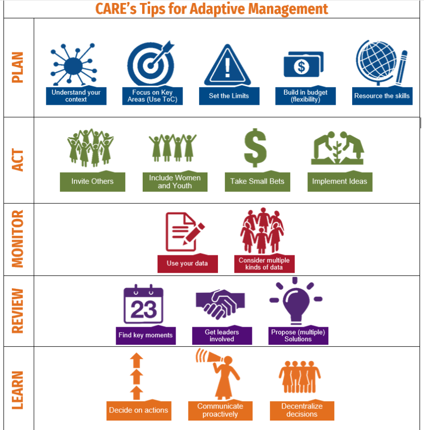 Diagram showing CARE's tips for Adaptive Management