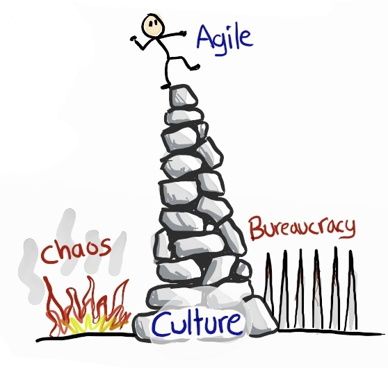 A stick figure balances on a pile of rocks between the fire of chaos and the spikes of bureaucracy