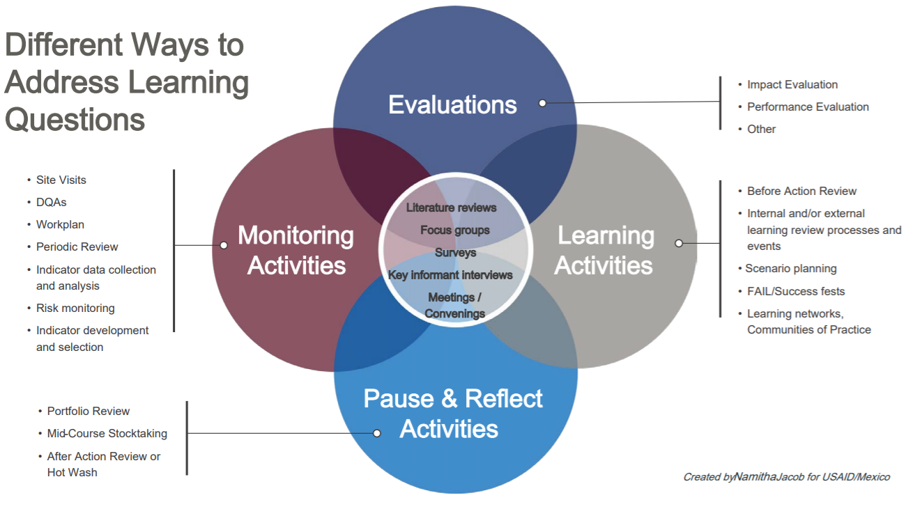 Different Ways to Address Learning Questions Tool