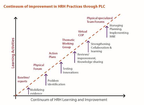 Improvement of HRH Practices graph