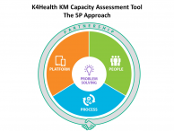 K4Health KM Capacity Assessment Tool: The 5P Approach