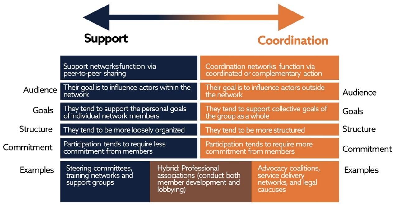 IRI's Network Continuum