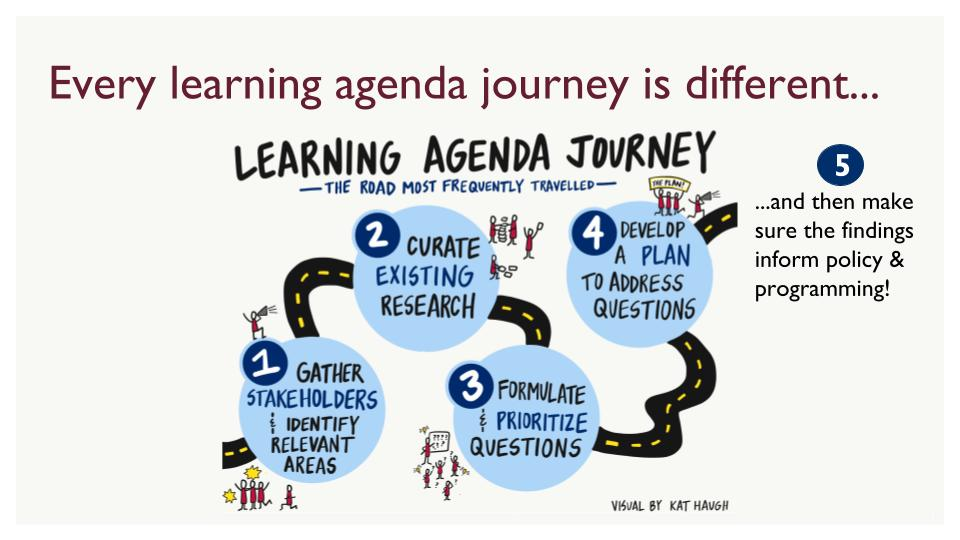 The Learning Agenda Journey