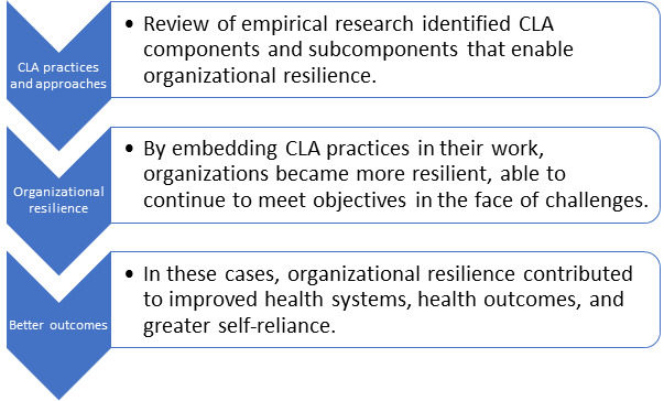 CLA practices & approaches and its tie to organizational resilience and better development outcomes