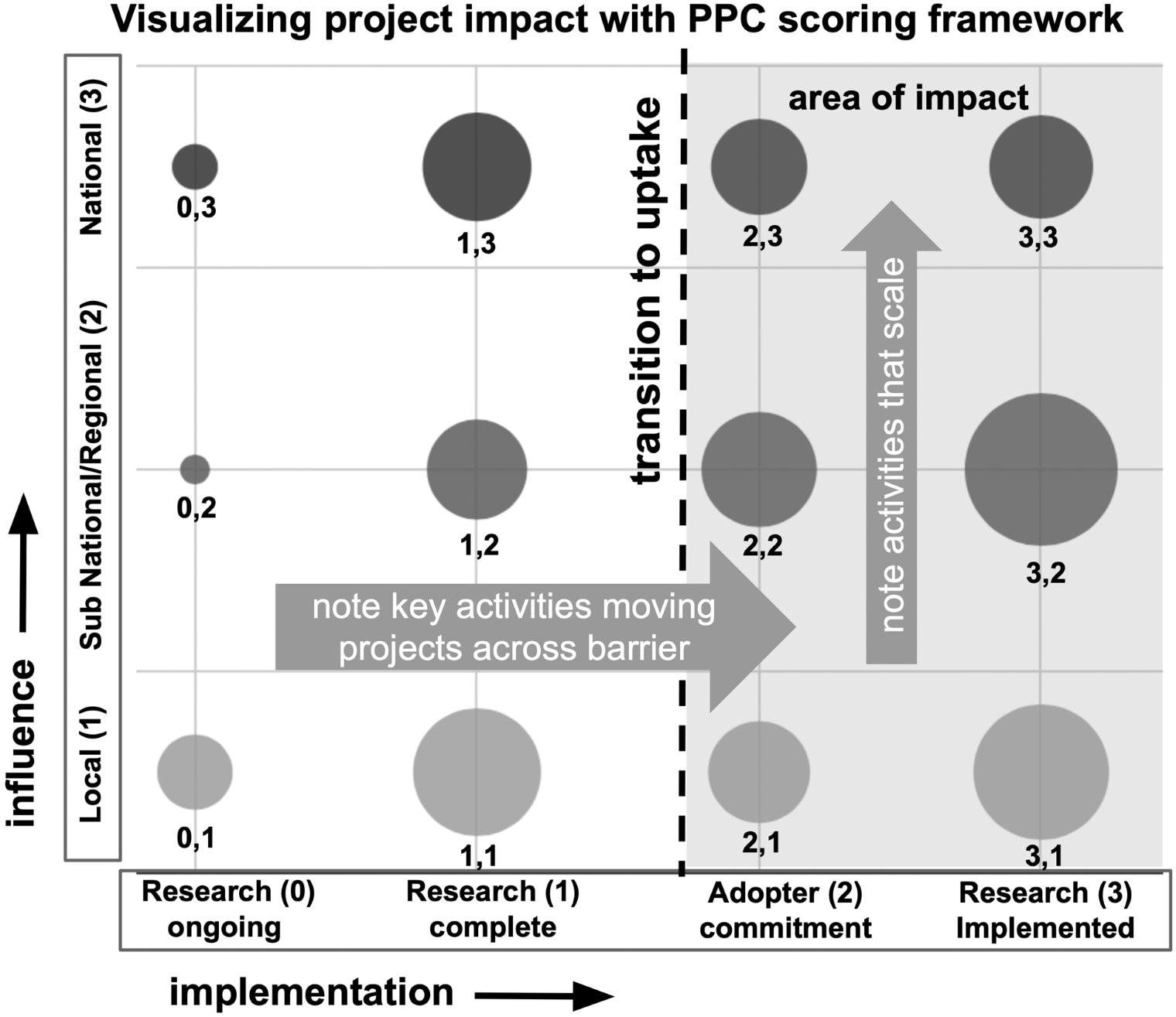 PPC Framework