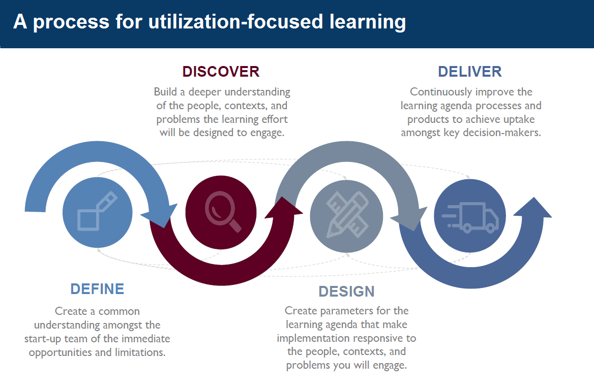 Graphic depicting process for utilization-focused learning, including Define, Discover, Design, and Deliver phases