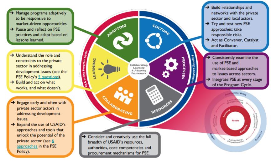 PSE and the CLA Framework