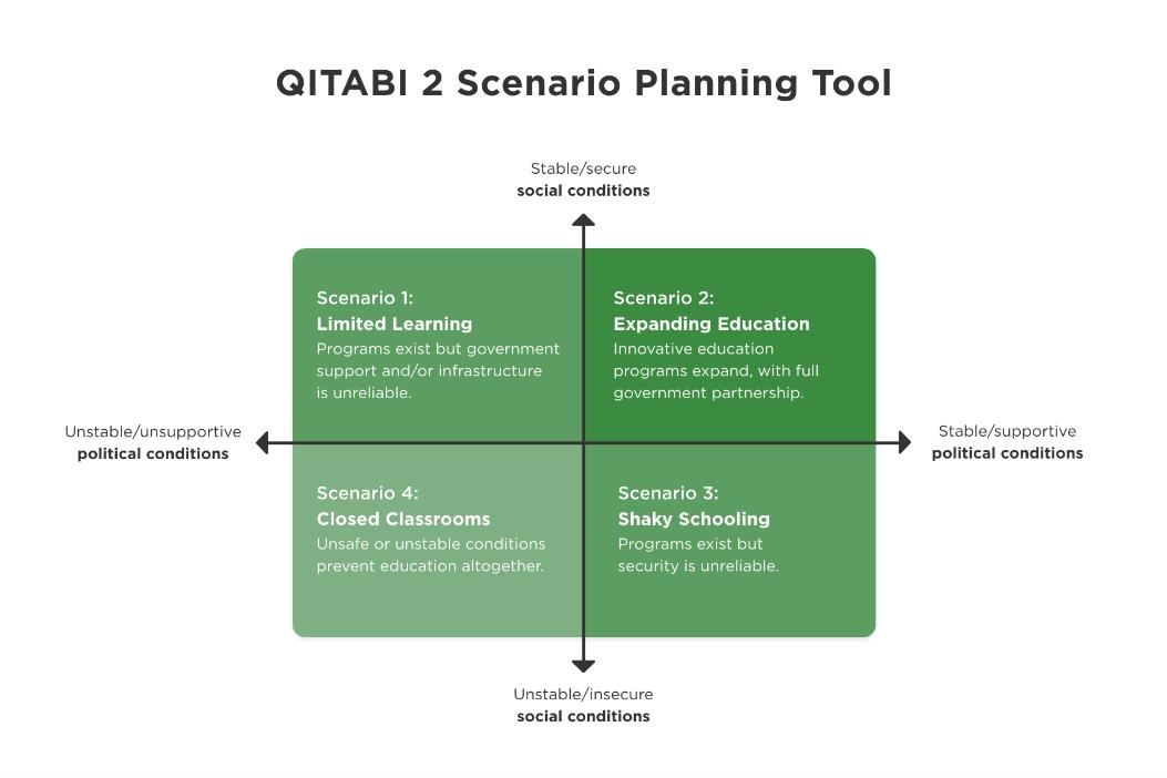 QITABI's scenario planning matrix in response to the October 2019 political uprising.