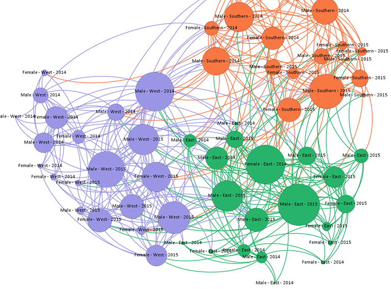 Social network visualized