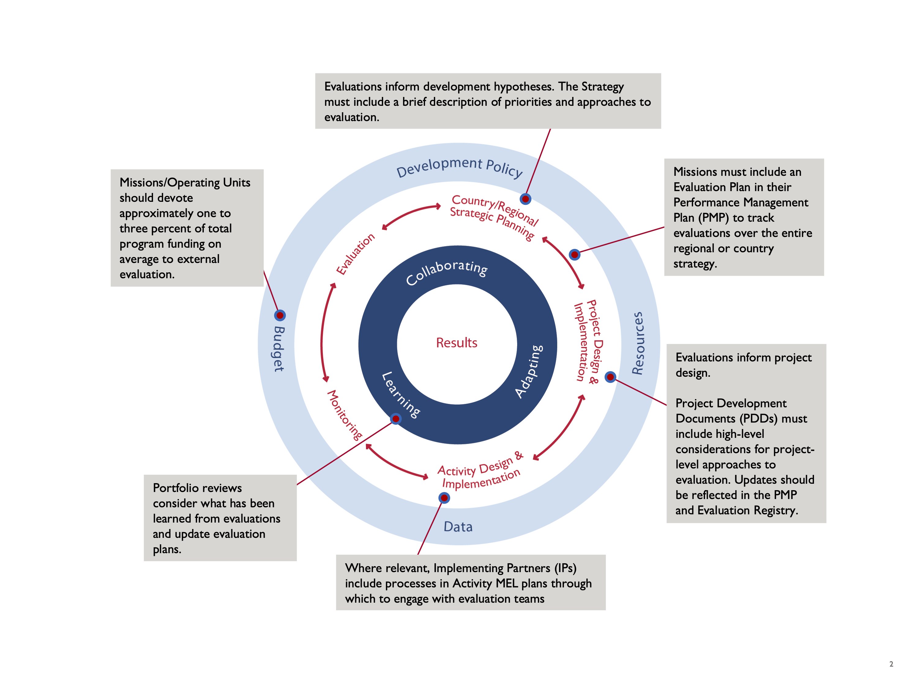 Program Cycle Graphic. Concentric circles show the components of the Program Cycle and additional information on how evaluation fits within those components is provided.