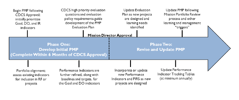Visualization Of A Performance Management Timeline