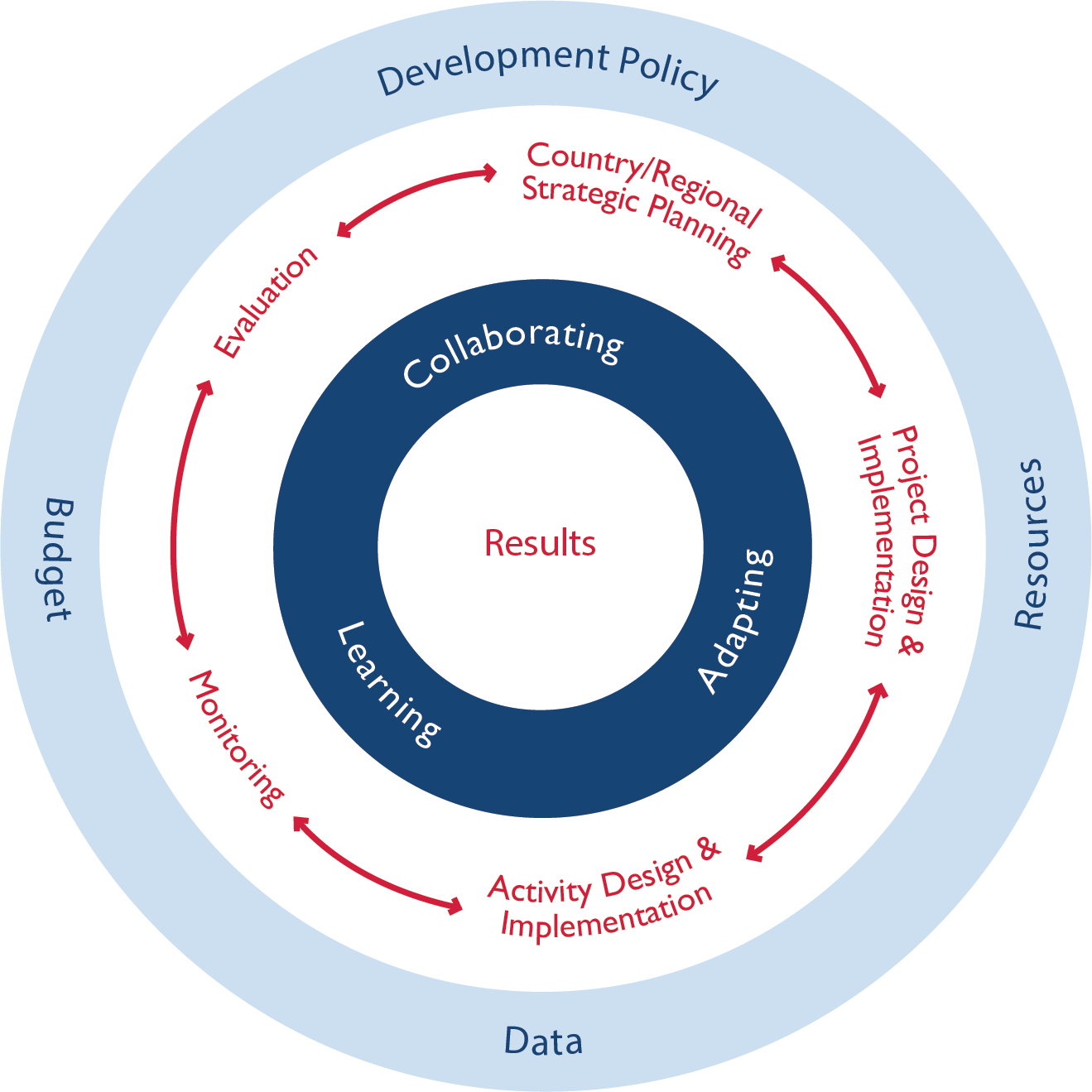 USAID Program Cycle