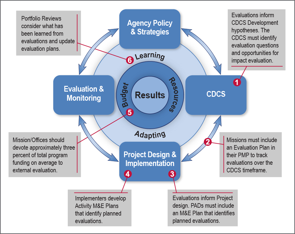 Evaluation Program Cycle Graphic