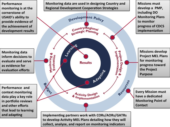 Monitoring Toolkit | USAID Learning Lab