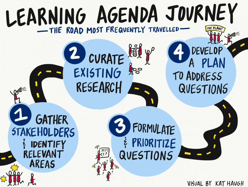 Learning Agenda Journey
