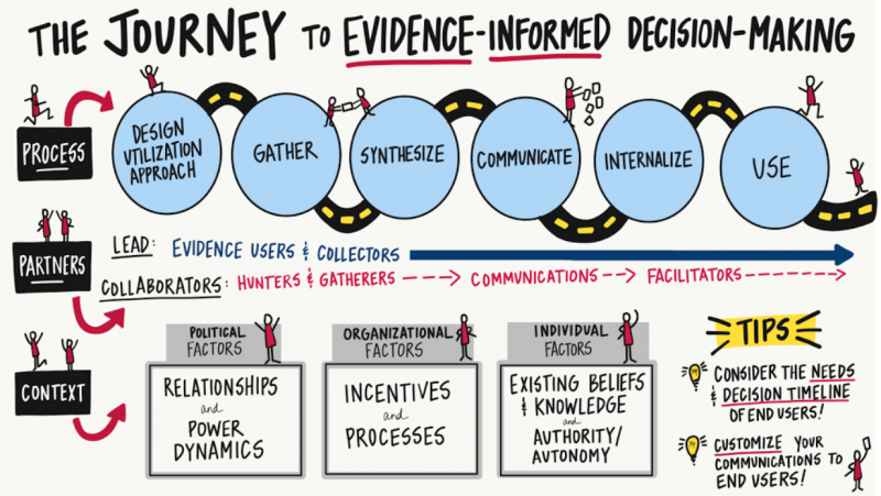 Factors for Evidence Decision Making