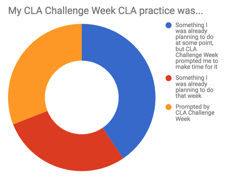 Pie chart about CLA Challenge Week