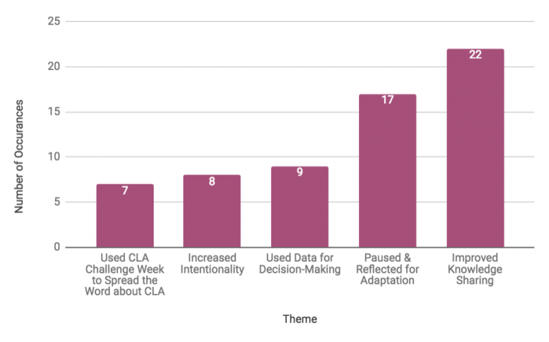Bar chart about How CLA helped people get closer to their organizational or development outcome