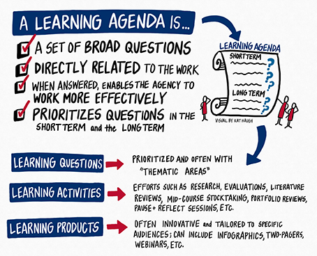 OBM Definition of a Learning Agenda